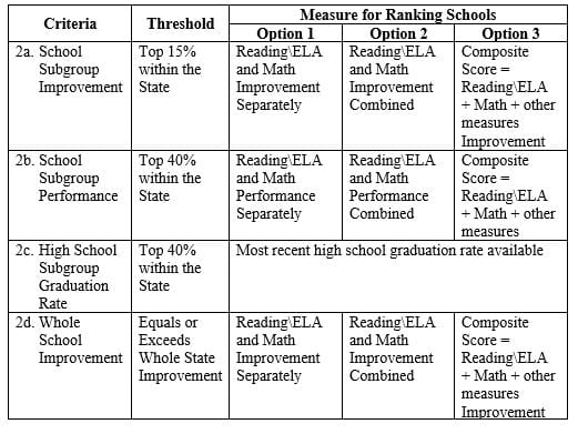 2.	Exemplary Achievement Gap Closing Schools
