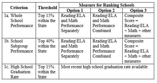 1.	Exemplary High Performing Schools